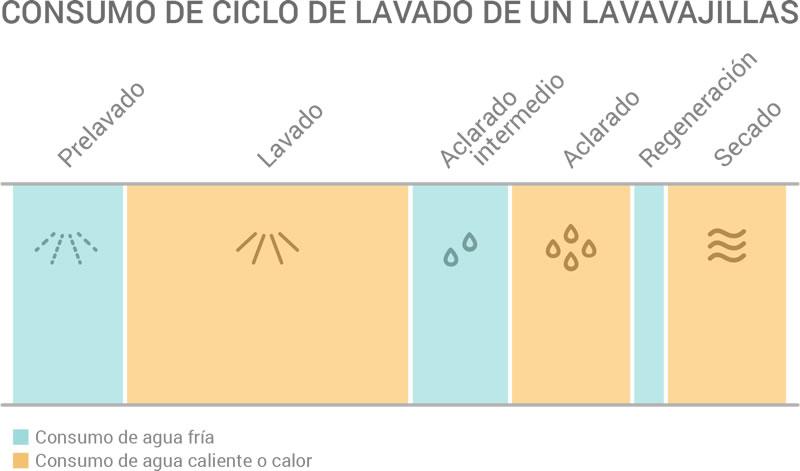 infografia_lavavajillas