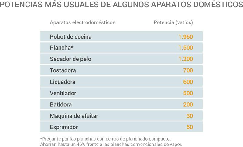 infografia_peque_electrodomestico