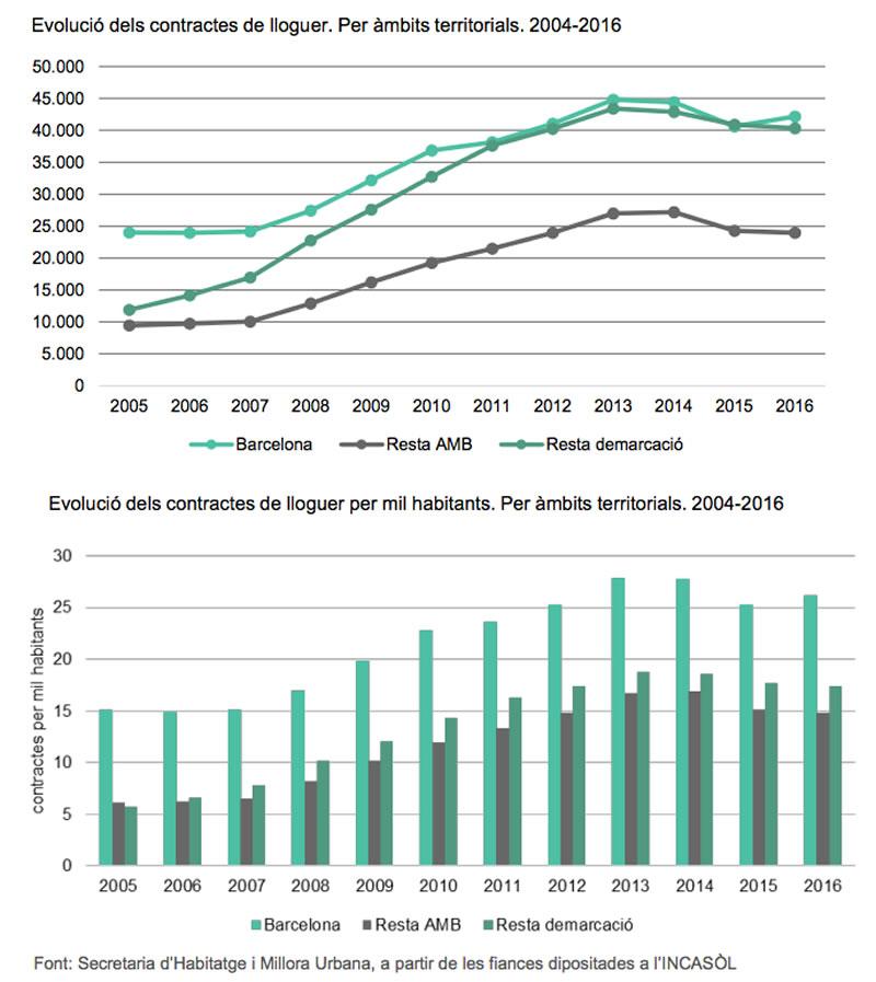 Evolucion de los contratos de alquiler de pisos