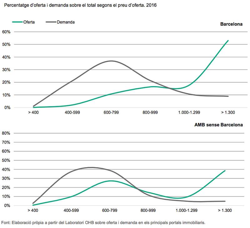 oferta y demanda segun el precio del alquiler