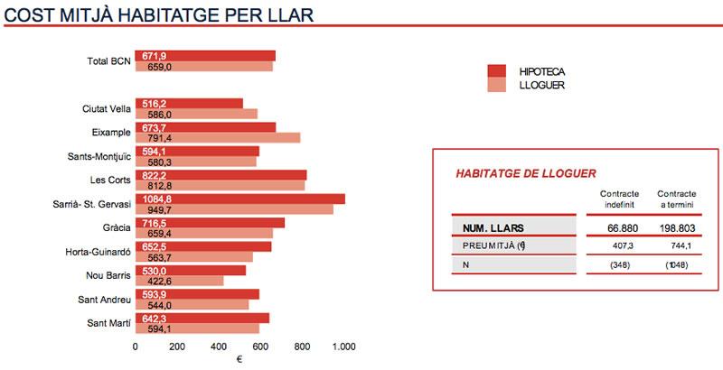 coste hogar en Barcelona