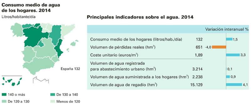 Consumo Medio Agua