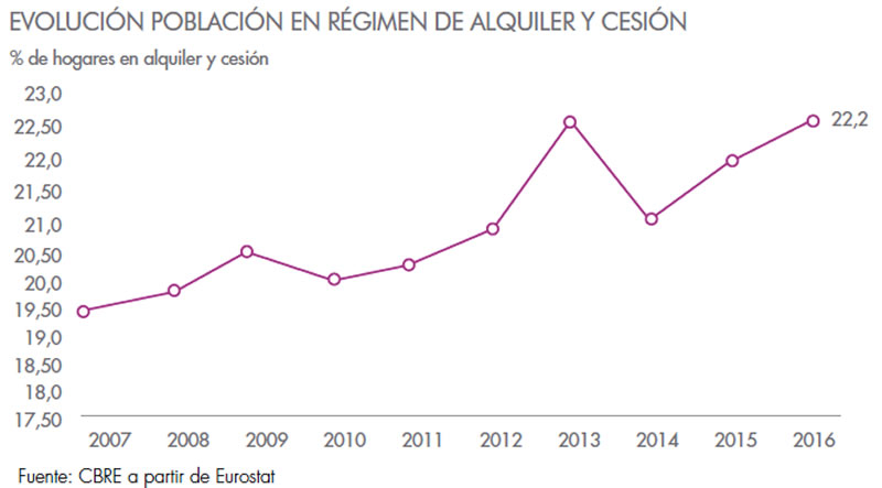 Evolucion Alquiler en Espana