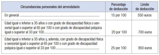deducciones inquilinos comunidad valenciana