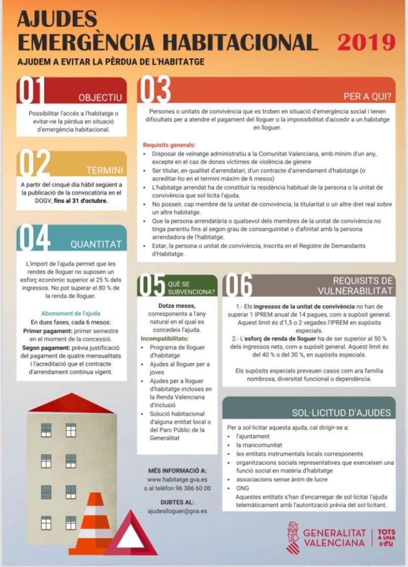 Ayudas Alquiler Comunidad Valenciana