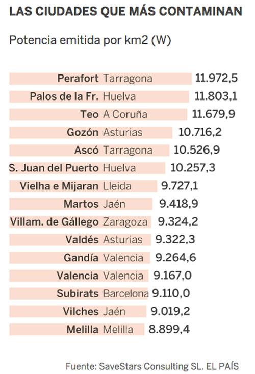 Ciudades con mas contaminacion luminica