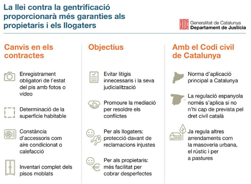 Ley Alquiler Catalunya